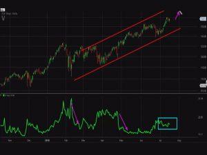 ราคาทองคำอาจร่วงลงหากตลาดทำกำไรได้ดีในการตั้งค่ากราฟขาลง